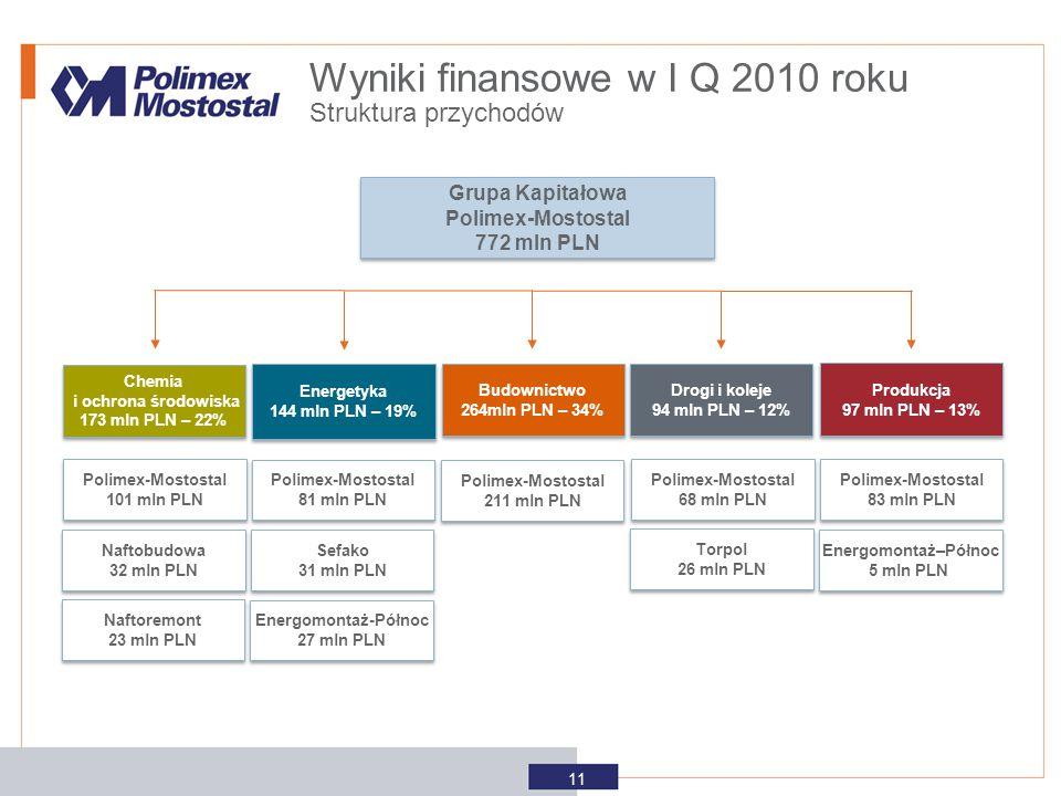 Wyniki finansowe w I Q 2010 roku