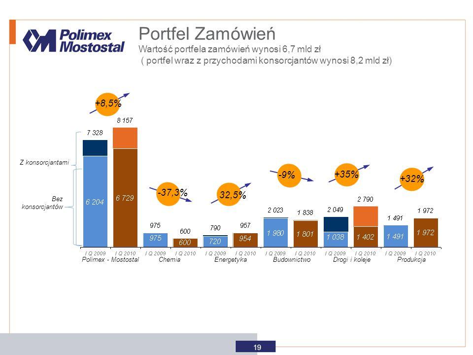 Portfel Zamówień Wartość portfela zamówień wynosi 6,7 mld zł