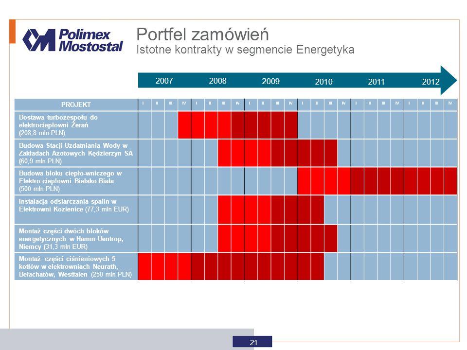Portfel zamówień Istotne kontrakty w segmencie Energetyka 2007 2008