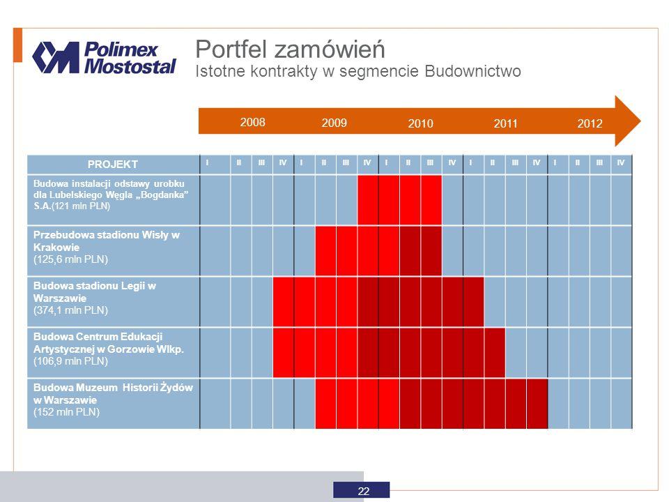 Portfel zamówień Istotne kontrakty w segmencie Budownictwo 2008 2009