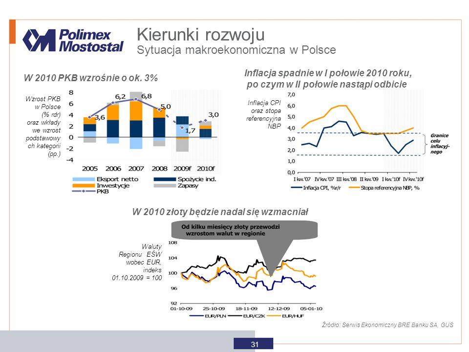 Kierunki rozwoju Sytuacja makroekonomiczna w Polsce
