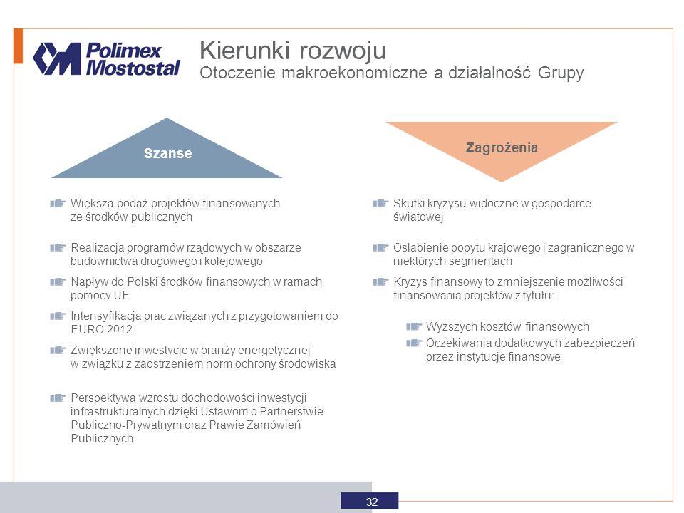 Kierunki rozwoju Otoczenie makroekonomiczne a działalność Grupy