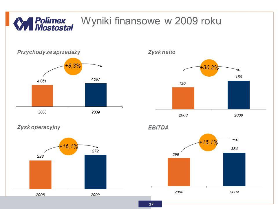Wyniki finansowe w 2009 roku