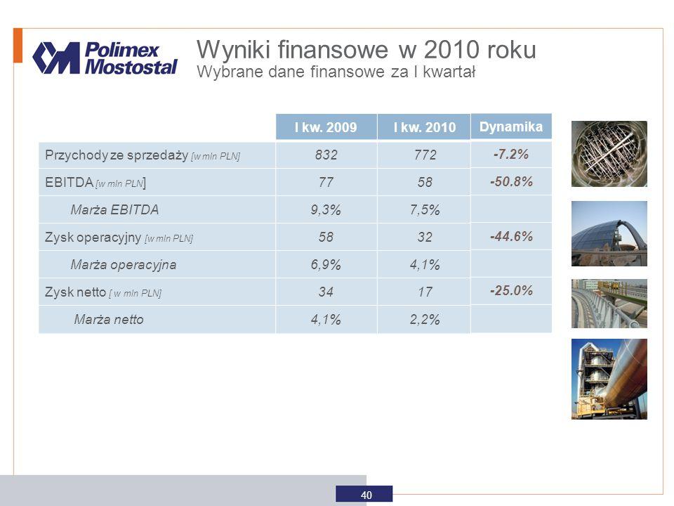 Wyniki finansowe w 2010 roku