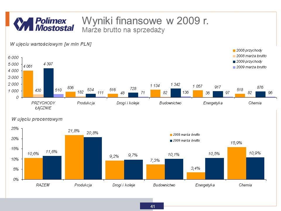 Wyniki finansowe w 2009 r. Marże brutto na sprzedaży