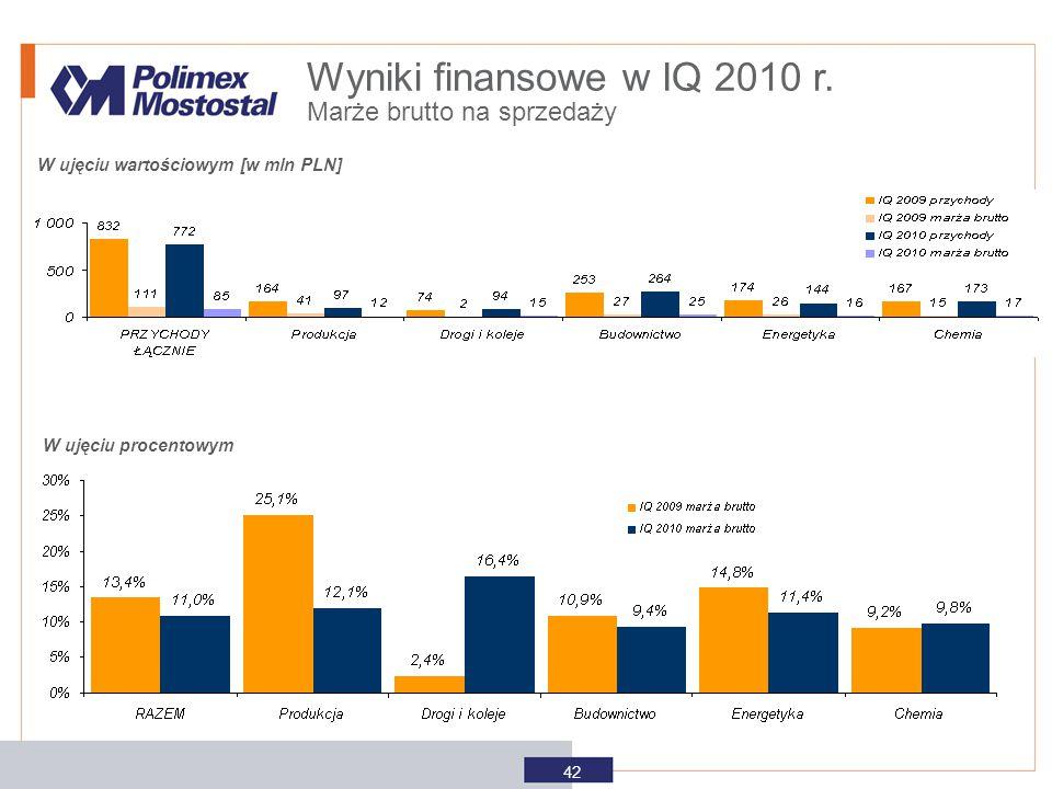 Wyniki finansowe w IQ 2010 r. Marże brutto na sprzedaży
