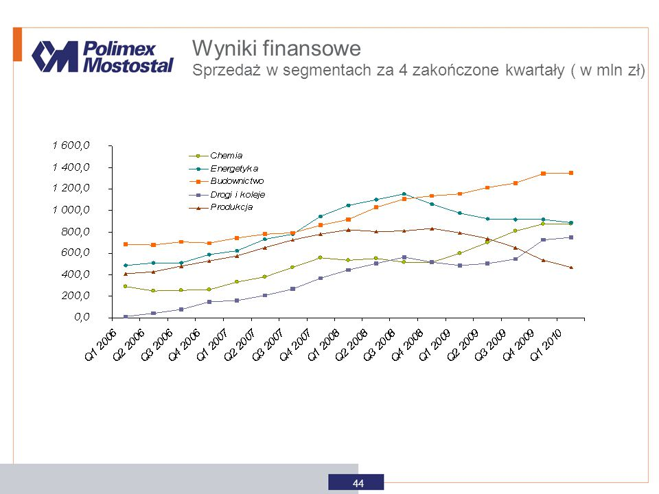 Wyniki finansowe Sprzedaż w segmentach za 4 zakończone kwartały ( w mln zł) 44