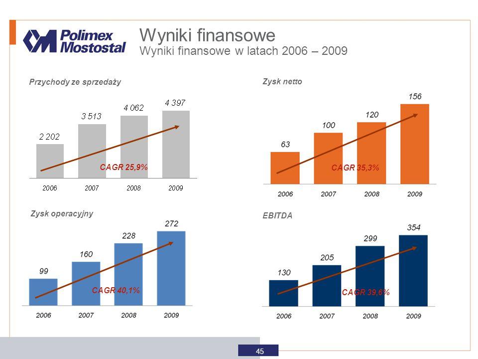 Wyniki finansowe Wyniki finansowe w latach 2006 – 2009