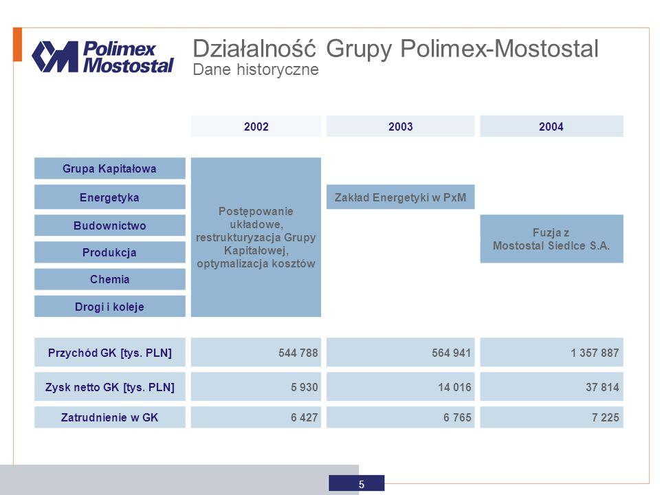 Zakład Energetyki w PxM Fuzja z Mostostal Siedlce S.A.