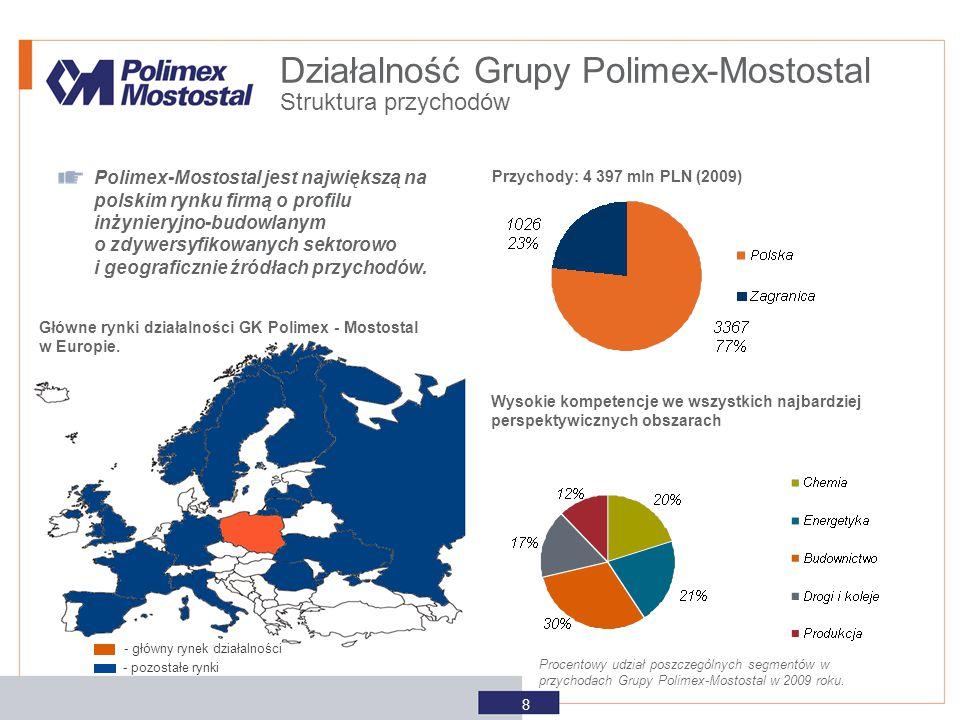Działalność Grupy Polimex-Mostostal
