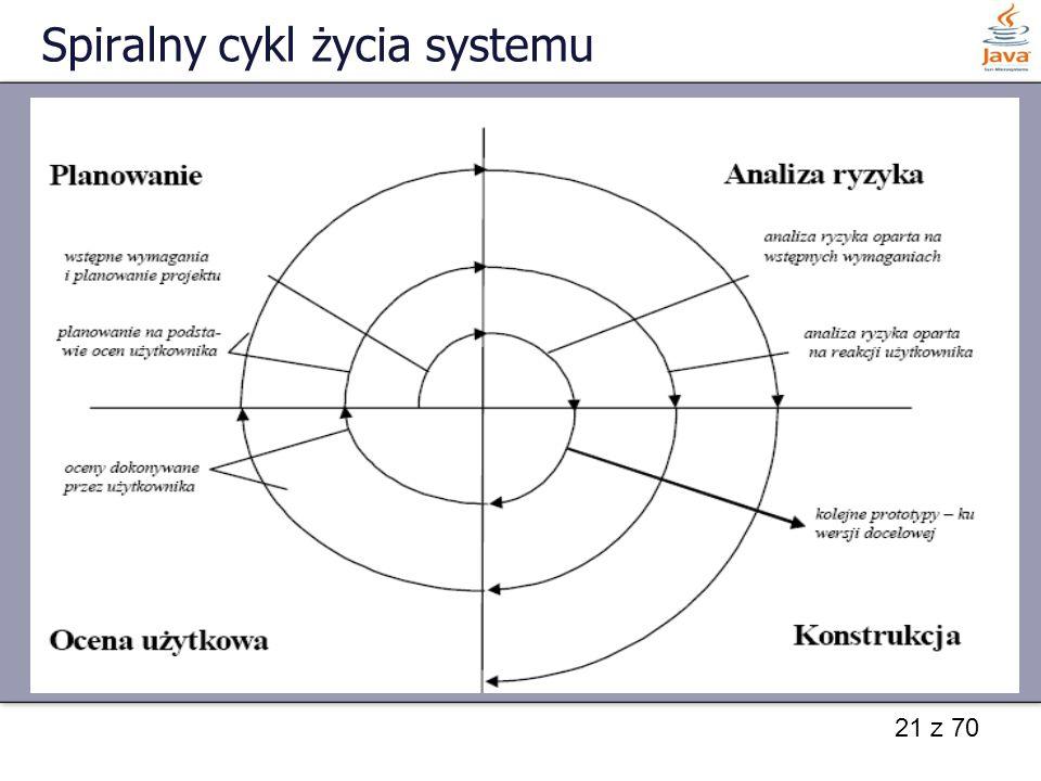 Spiralny cykl życia systemu