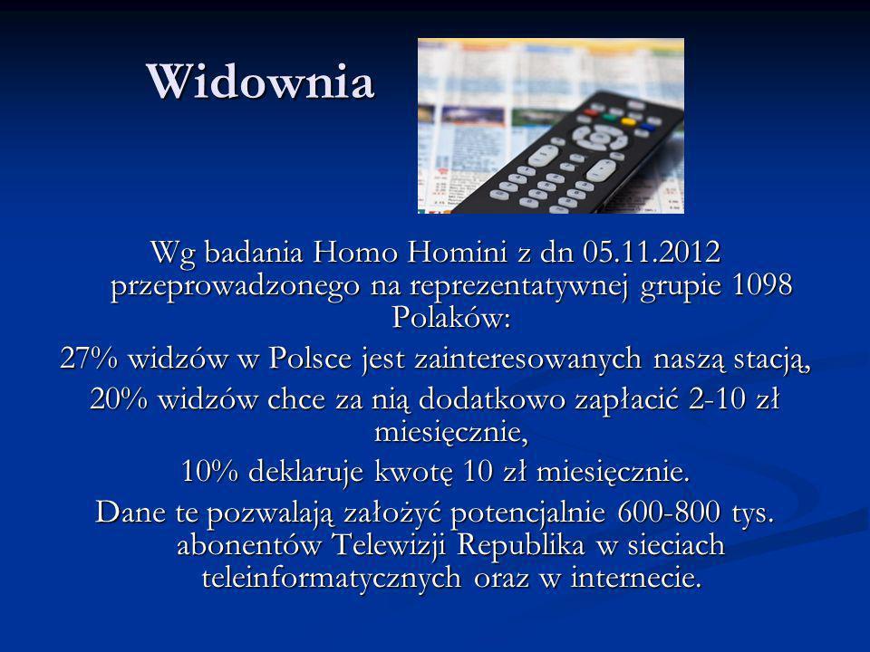 Widownia Wg badania Homo Homini z dn 05.11.2012 przeprowadzonego na reprezentatywnej grupie 1098 Polaków: