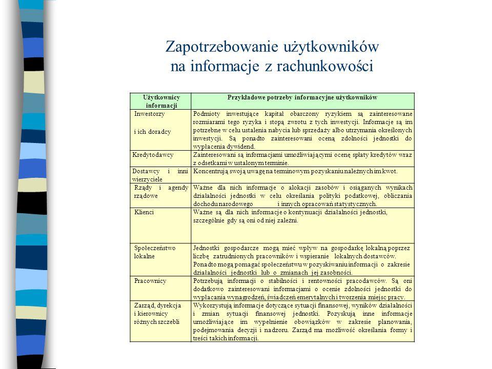 Zapotrzebowanie użytkowników na informacje z rachunkowości