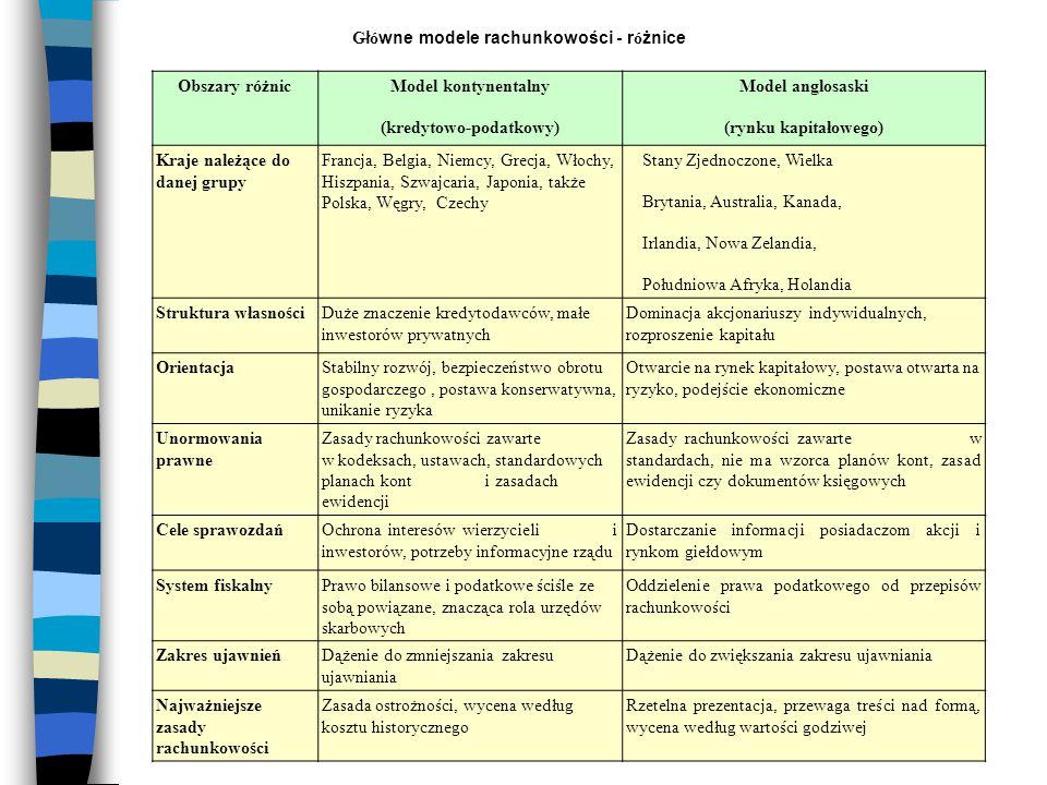 Główne modele rachunkowości - różnice (kredytowo-podatkowy)