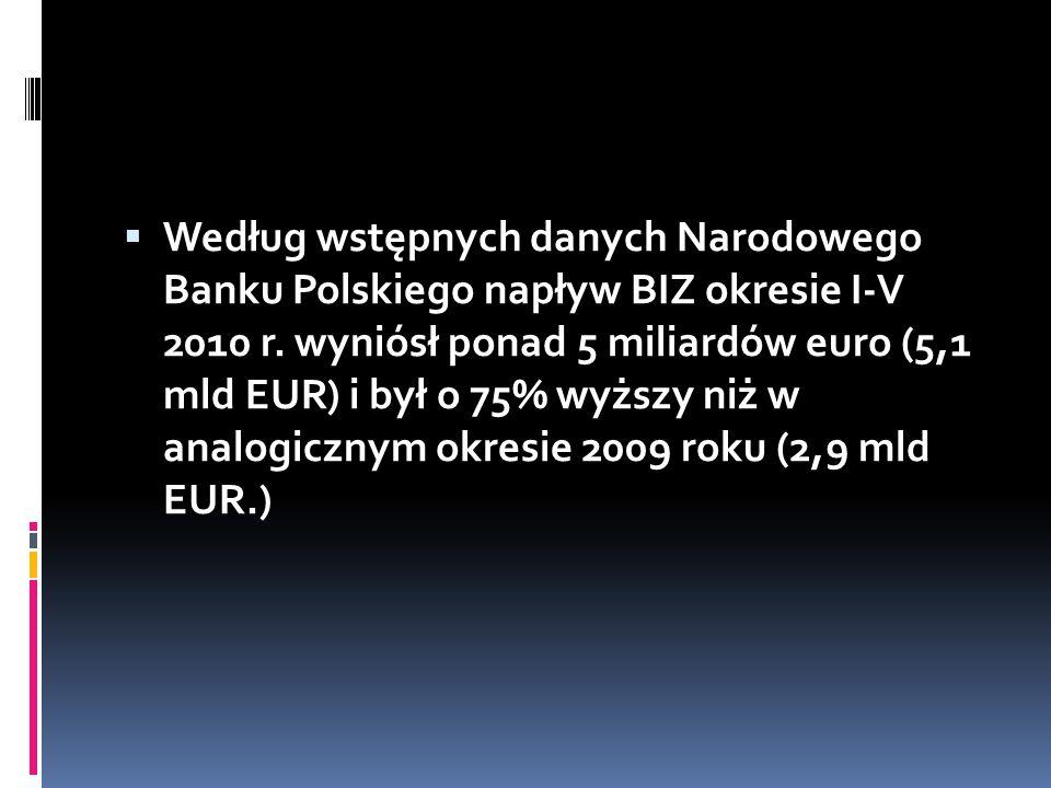 Według wstępnych danych Narodowego Banku Polskiego napływ BIZ okresie I-V 2010 r.