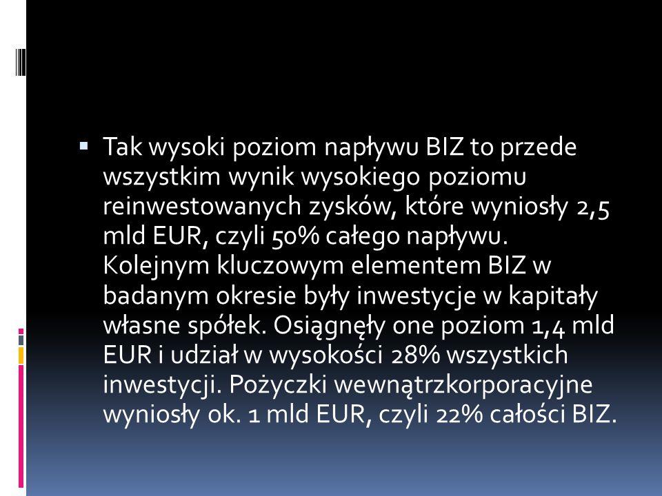 Tak wysoki poziom napływu BIZ to przede wszystkim wynik wysokiego poziomu reinwestowanych zysków, które wyniosły 2,5 mld EUR, czyli 50% całego napływu.