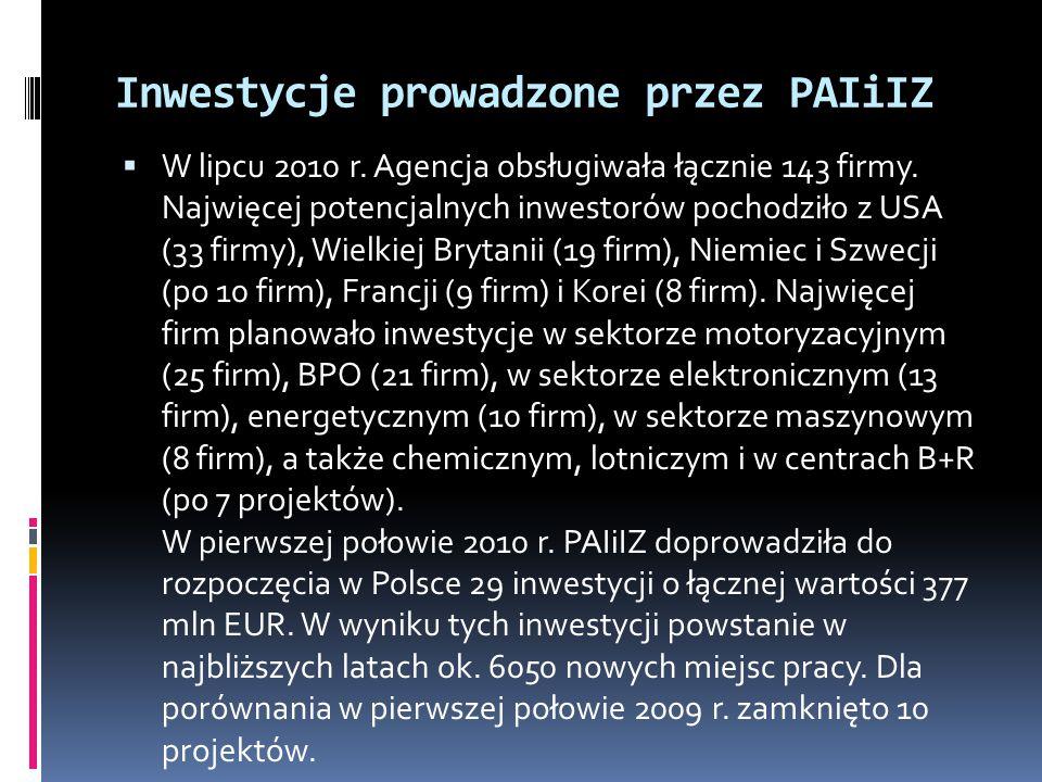 Inwestycje prowadzone przez PAIiIZ