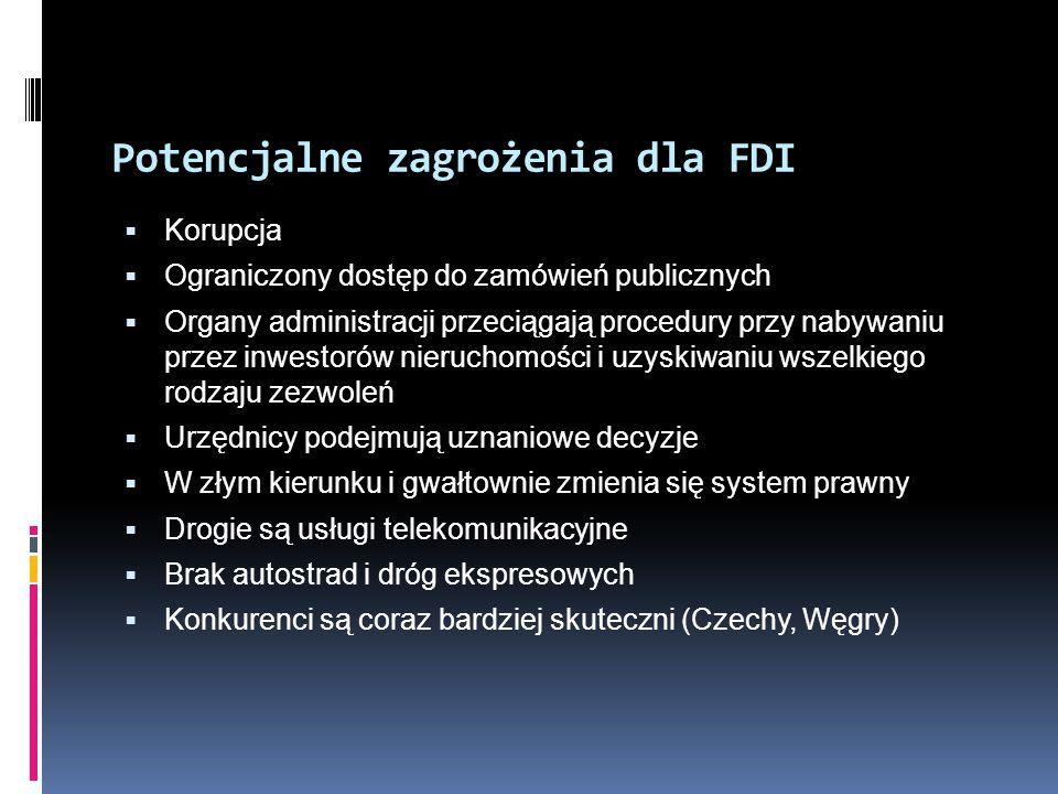 Potencjalne zagrożenia dla FDI
