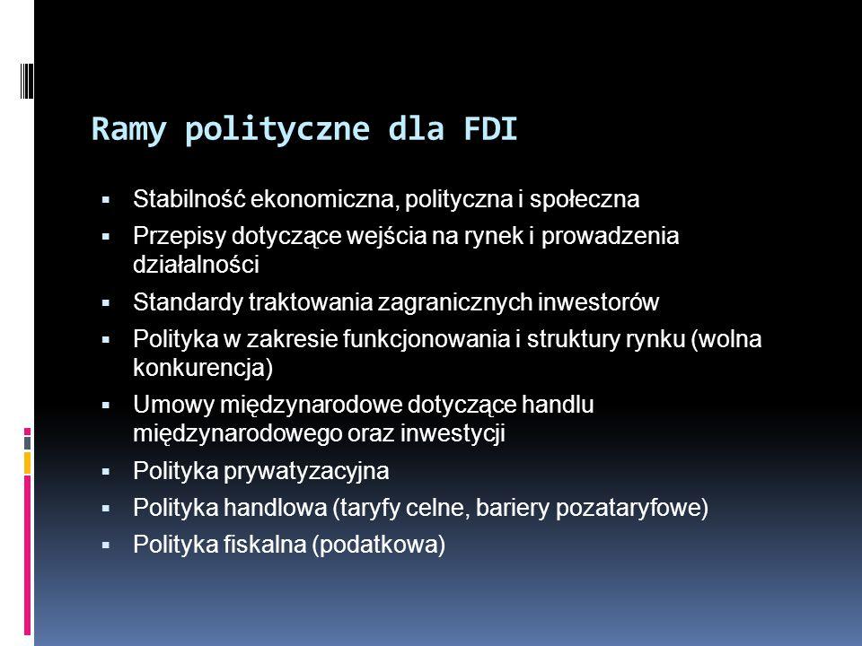 Ramy polityczne dla FDI