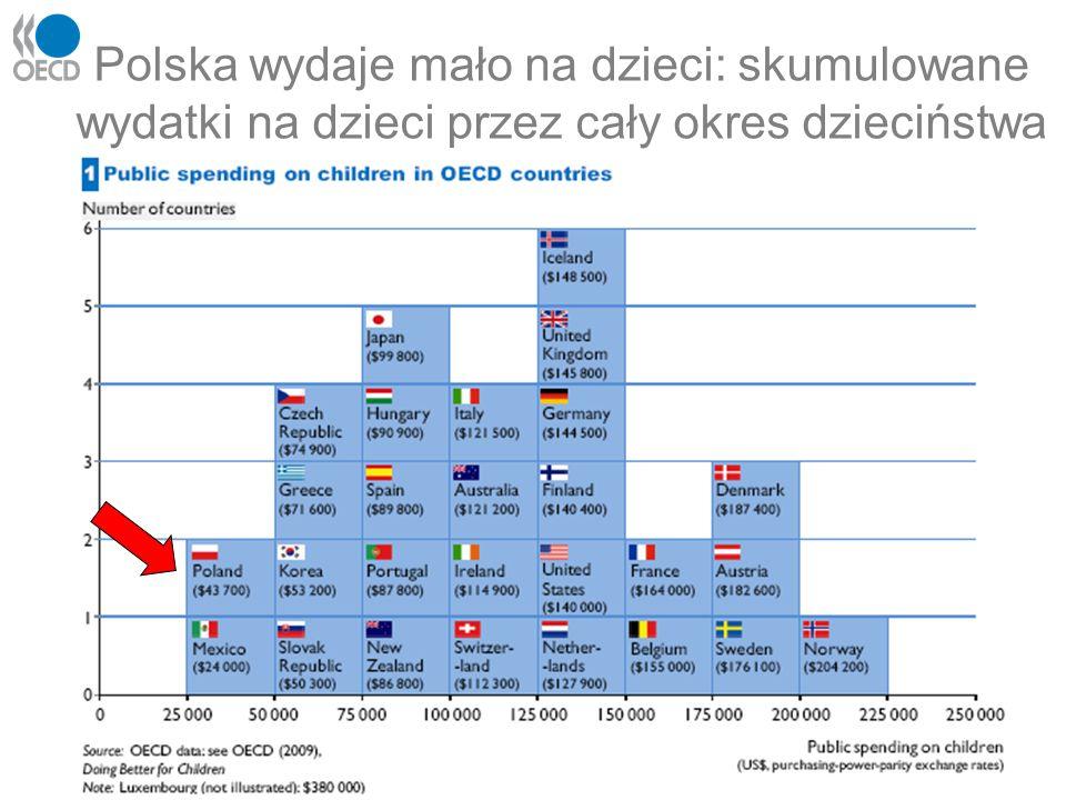 Polska wydaje mało na dzieci: skumulowane wydatki na dzieci przez cały okres dzieciństwa
