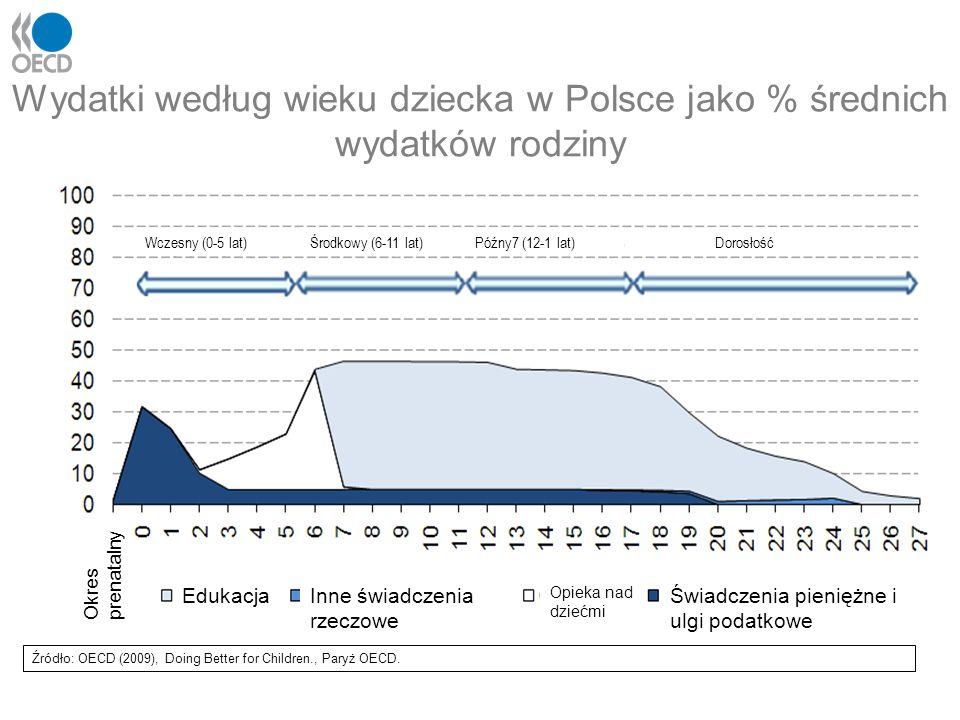 Wydatki według wieku dziecka w Polsce jako % średnich wydatków rodziny