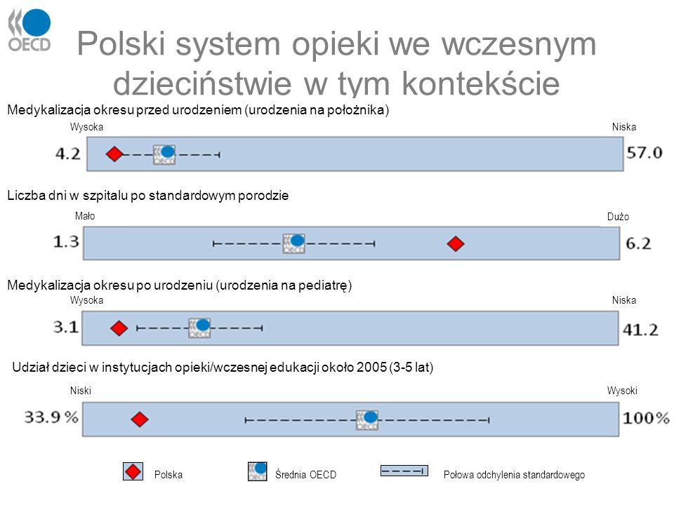 Polski system opieki we wczesnym dzieciństwie w tym kontekście