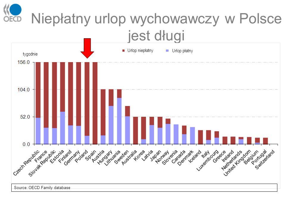 Niepłatny urlop wychowawczy w Polsce jest długi