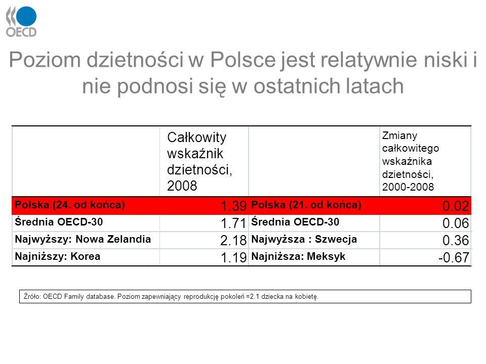 Poziom dzietności w Polsce jest relatywnie niski i nie podnosi się w ostatnich latach