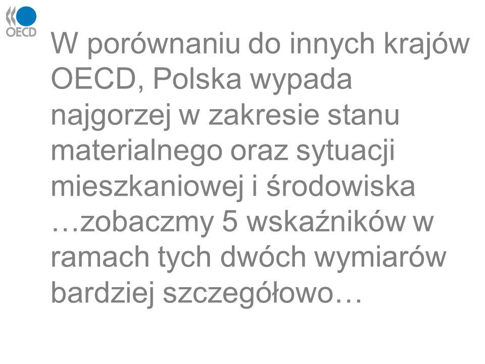 W porównaniu do innych krajów OECD, Polska wypada najgorzej w zakresie stanu materialnego oraz sytuacji mieszkaniowej i środowiska