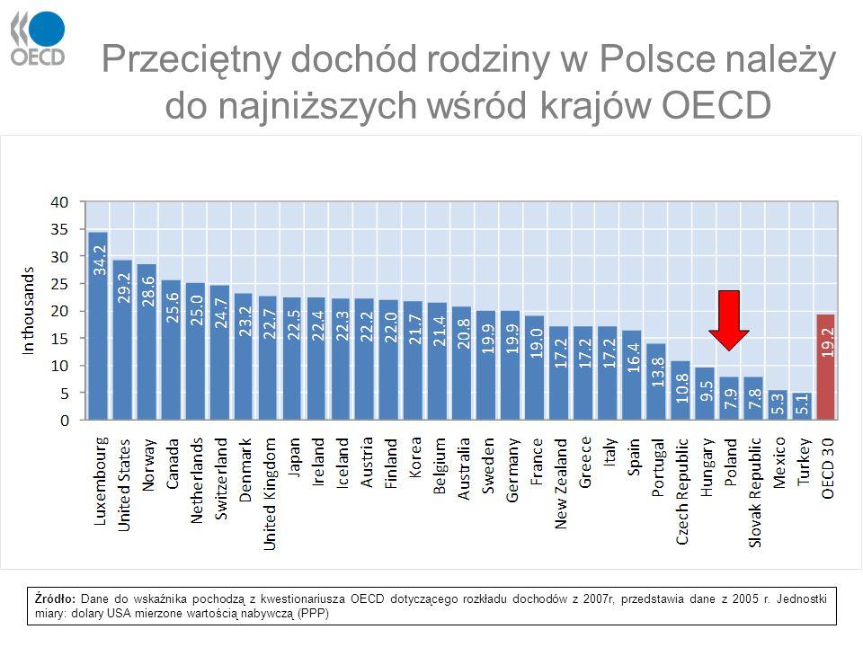 Przeciętny dochód rodziny w Polsce należy do najniższych wśród krajów OECD
