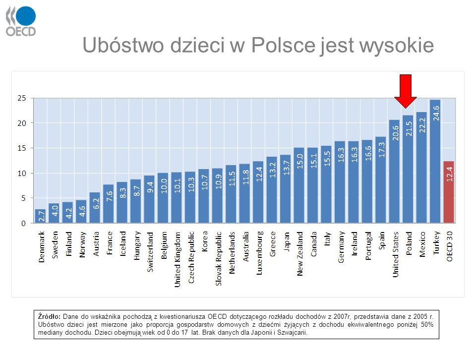 Ubóstwo dzieci w Polsce jest wysokie