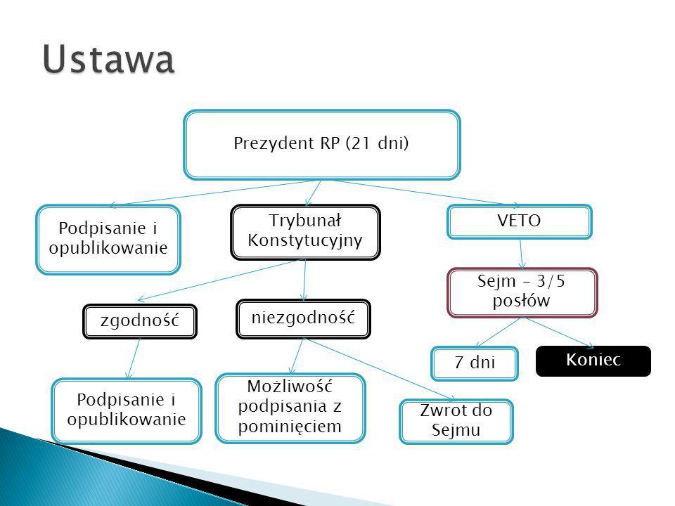 Ustawa Prezydent RP (21 dni) Trybunał Konstytucyjny VETO
