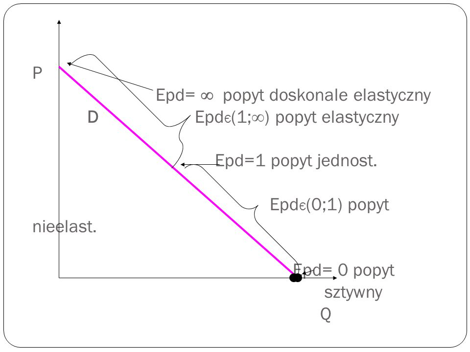 P Epd=  popyt doskonale elastyczny D EpdЄ(1;) popyt elastyczny Epd=1 popyt jednost.