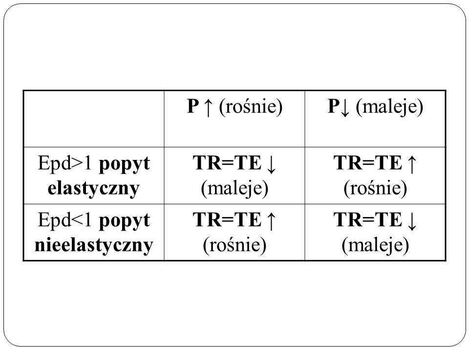 Epd>1 popyt elastyczny TR=TE ↓ (maleje) TR=TE ↑ (rośnie)