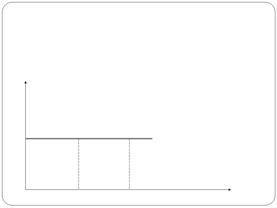 Podaż doskonale elastyczna Eps= ∞ Eps= podaż doskonale elastyczna Zmiana wielkości podaży nie jest spowodowana zmianą ceny, gdyż cena jest stała; przykładem są dobra wyższego rzędu; przy tej cenie producenci są skłonni dostarczyć każdą ilość dobra P P1 S Q1 Q2 Q