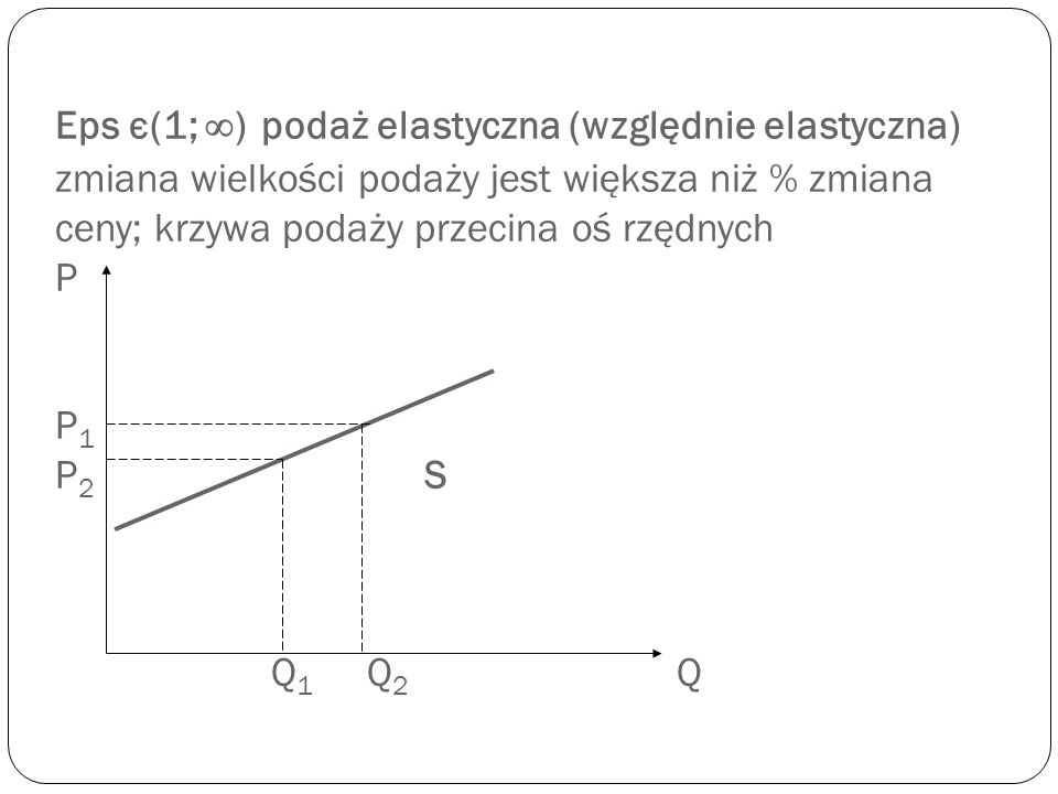 Eps є(1; ∞) podaż elastyczna (względnie elastyczna) zmiana wielkości podaży jest większa niż % zmiana ceny; krzywa podaży przecina oś rzędnych P P1 P2 S Q1 Q2 Q