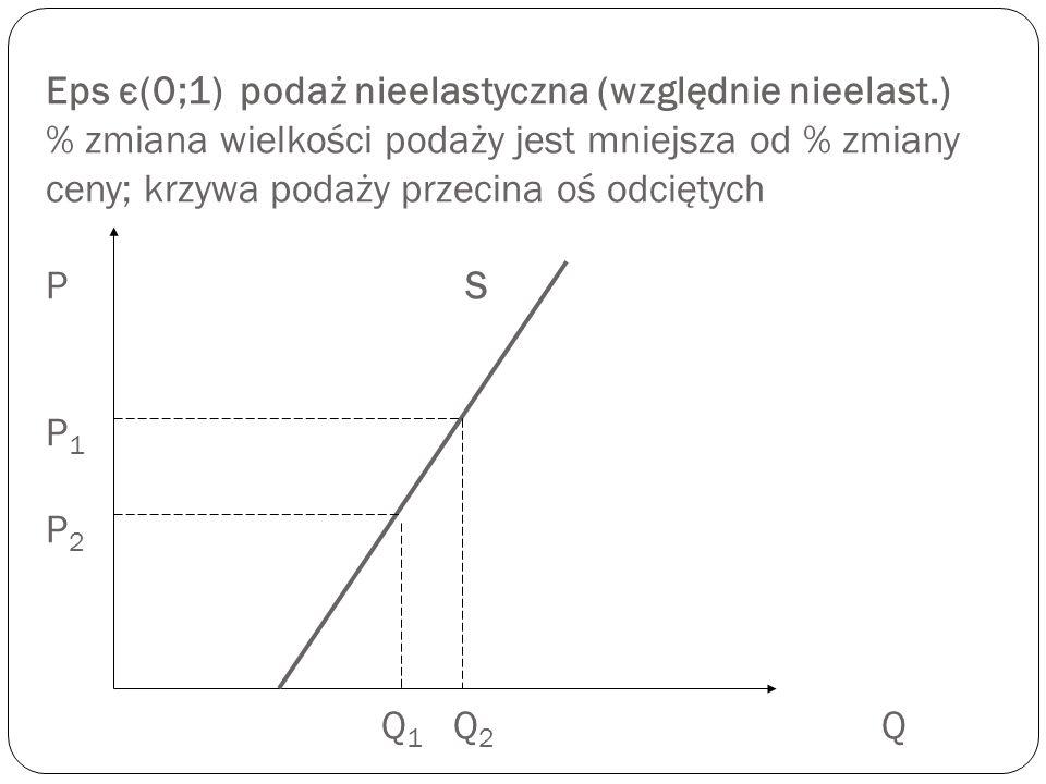 Eps є(0;1) podaż nieelastyczna (względnie nieelast