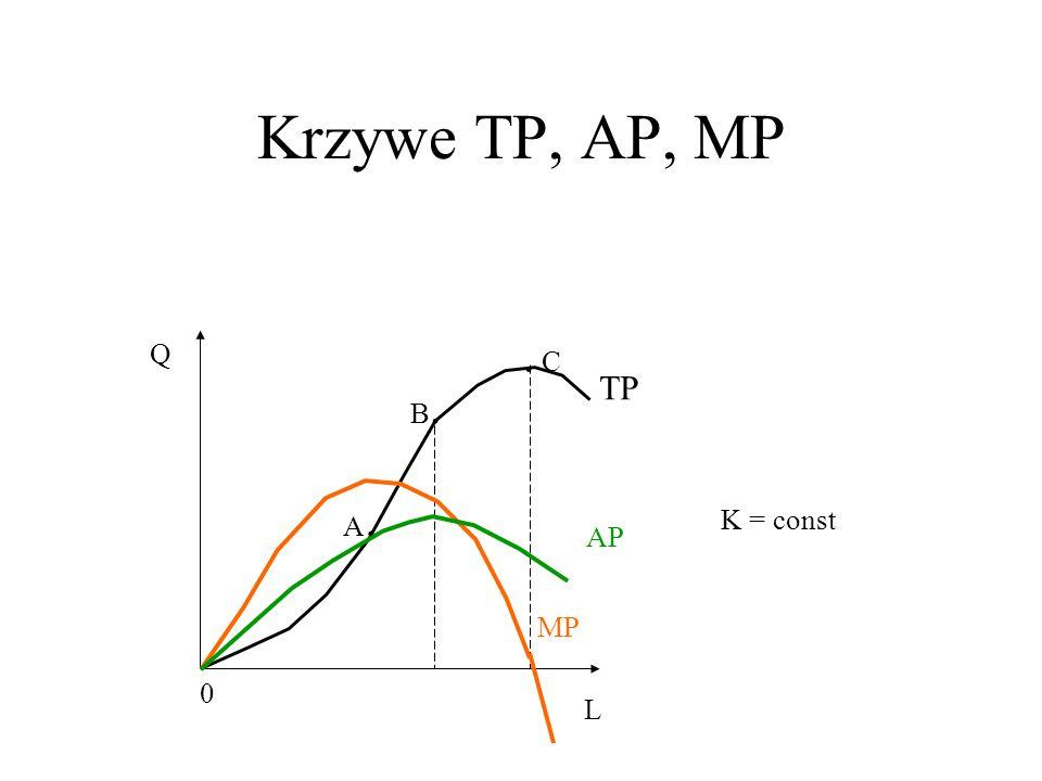 Krzywe TP, AP, MP . C Q TP B. A. K = const AP MP L
