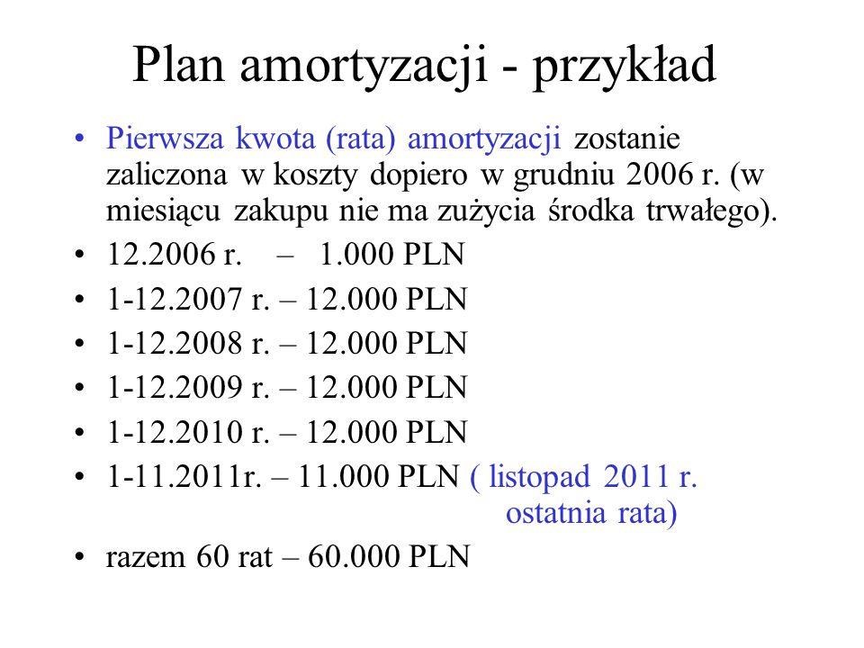 Plan amortyzacji - przykład