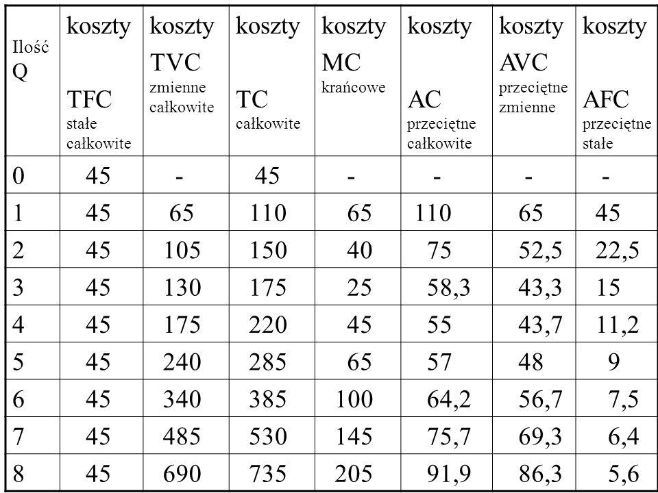 AC przeciętne całkowite AVC przeciętne zmienne AFC przeciętne stałe