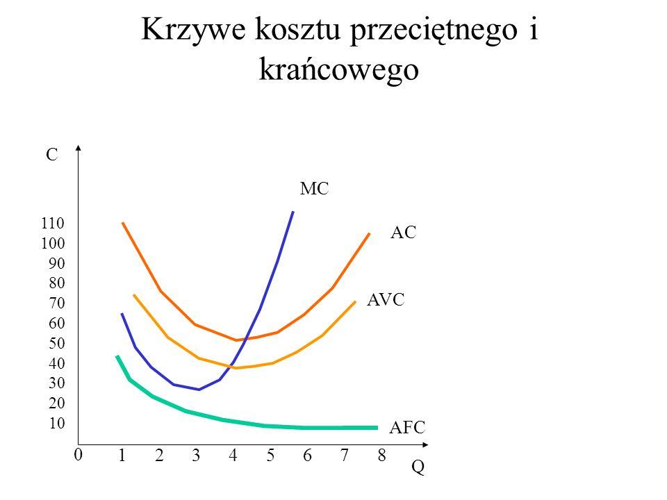 Krzywe kosztu przeciętnego i krańcowego