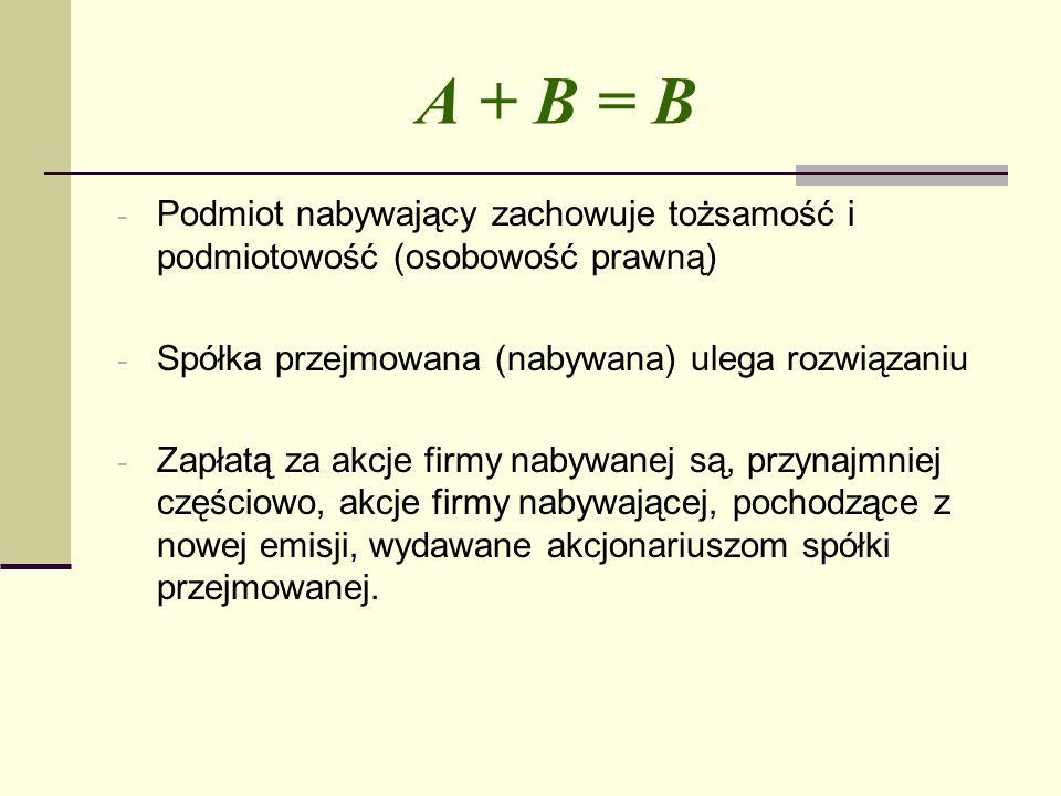A + B = B Podmiot nabywający zachowuje tożsamość i podmiotowość (osobowość prawną) Spółka przejmowana (nabywana) ulega rozwiązaniu.