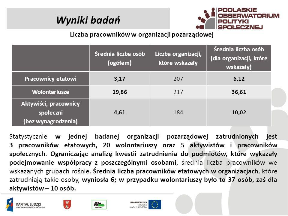 Wyniki badań Liczba pracowników w organizacji pozarządowej