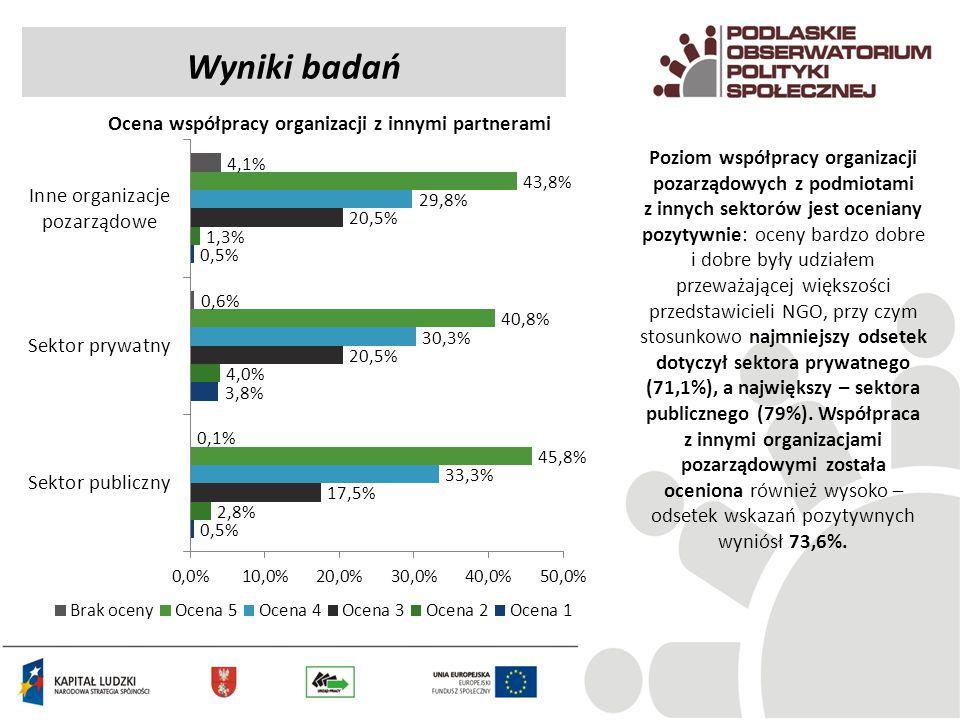 Ocena współpracy organizacji z innymi partnerami