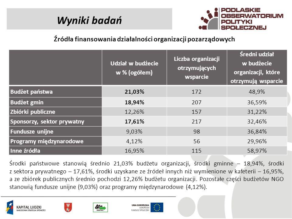Wyniki badań Źródła finansowania działalności organizacji pozarządowych. Udział w budżecie w % (ogółem)