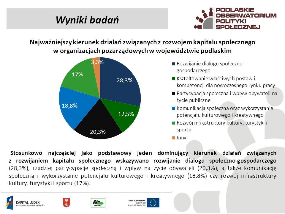 Wyniki badań Najważniejszy kierunek działań związanych z rozwojem kapitału społecznego w organizacjach pozarządowych w województwie podlaskim.