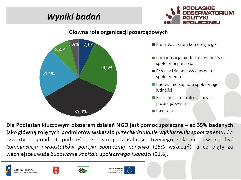 Główna rola organizacji pozarządowych
