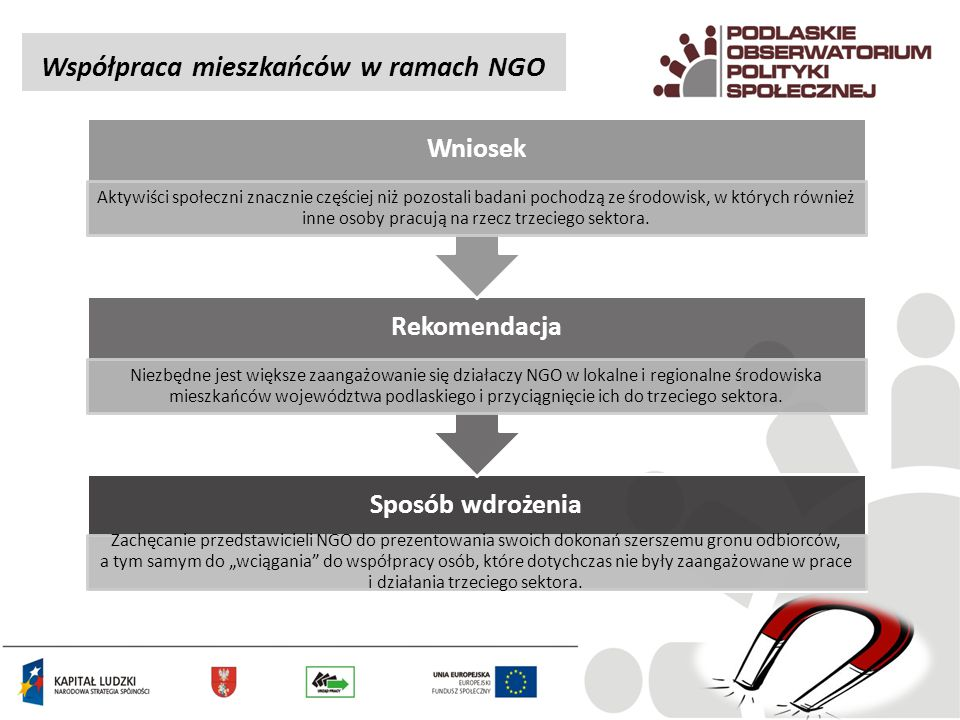 Współpraca mieszkańców w ramach NGO