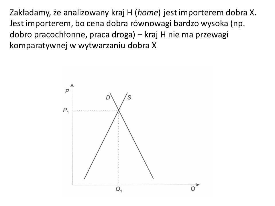 Zakładamy, że analizowany kraj H (home) jest importerem dobra X