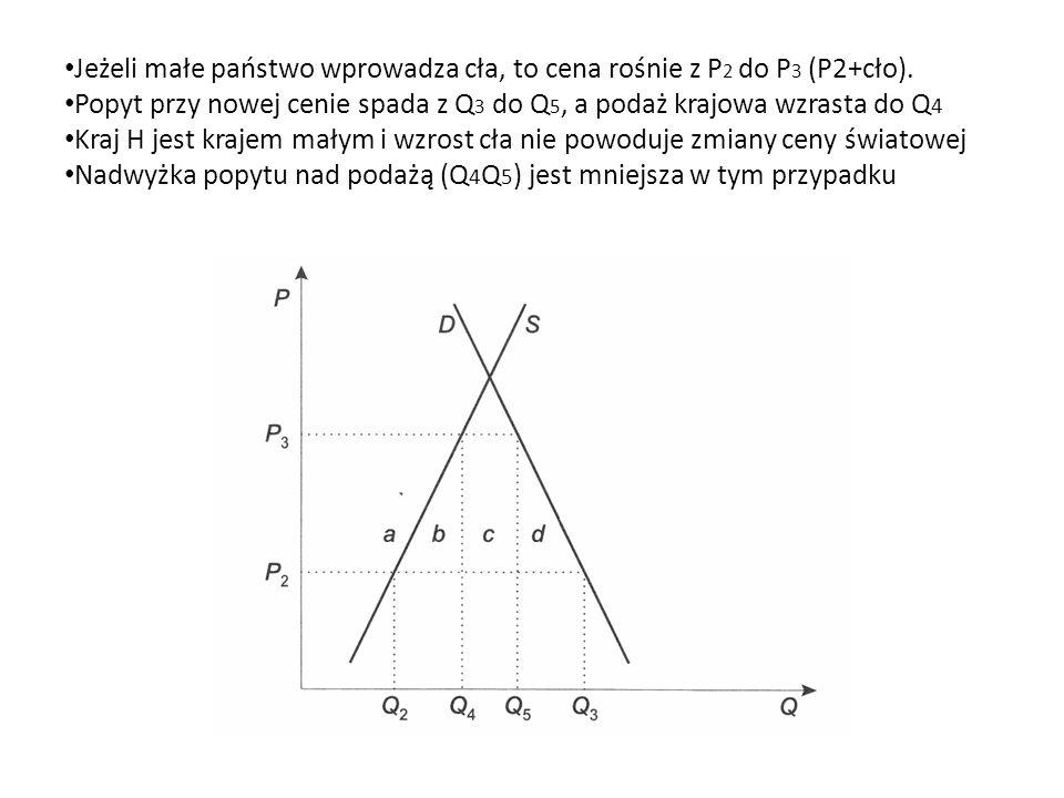 Jeżeli małe państwo wprowadza cła, to cena rośnie z P2 do P3 (P2+cło).